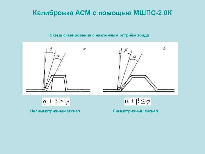 Калибровка АСМ с помощью МШПС-2. 0 К Схема сканирования с наклонным остриём зонда Несимметричный