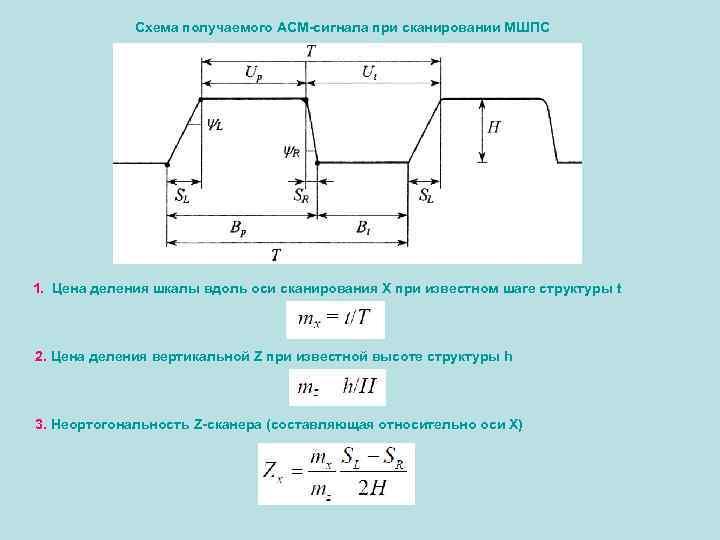 Схема получаемого АСМ-сигнала при сканировании МШПС 1. Цена деления шкалы вдоль оси сканирования Х