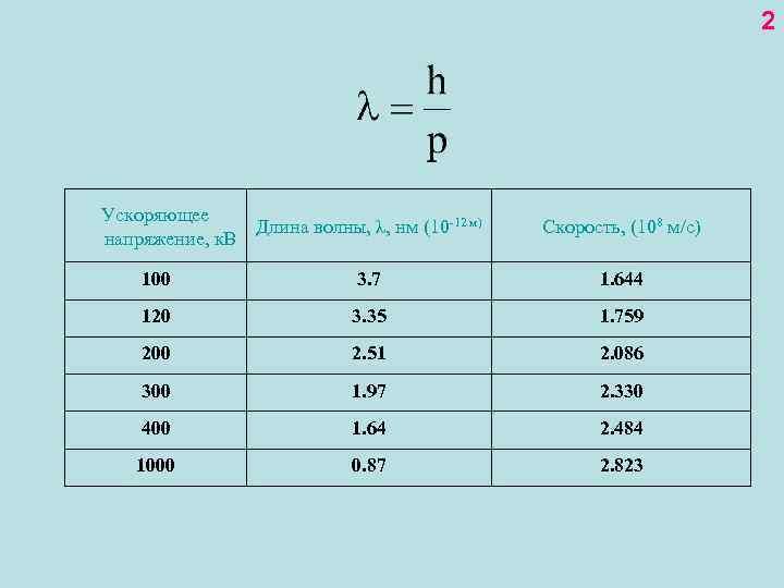 2 Ускоряющее Длина волны, λ, нм (10 -12 м) напряжение, к. В Скорость, (108