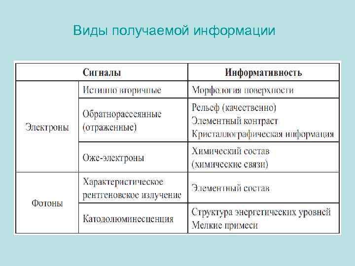 Виды получаемой информации
