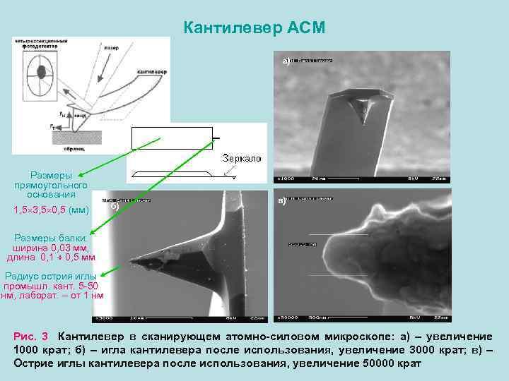 Кантилевер АСМ а) Размеры прямоугольного основания 1, 5 3, 5 0, 5 (мм) б)