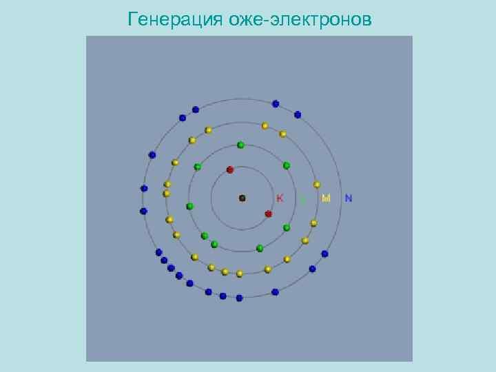 Генерация оже-электронов