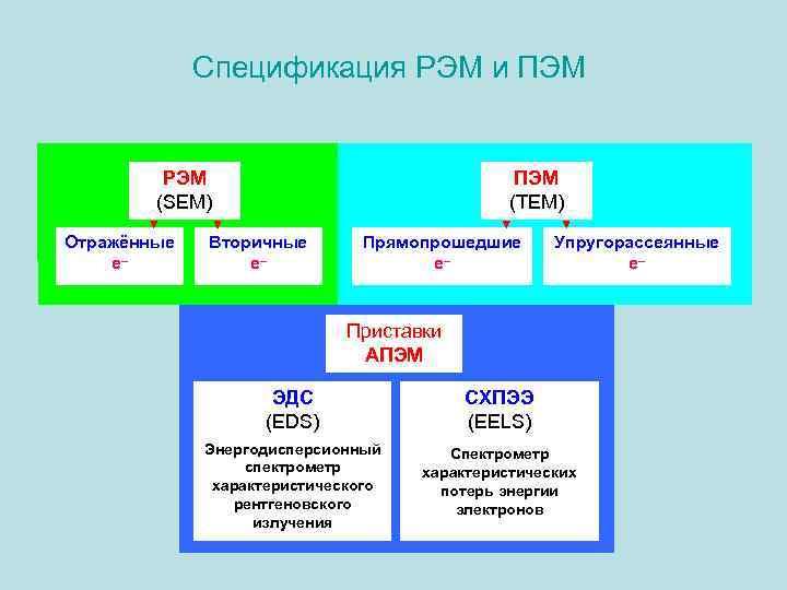 Спецификация РЭМ и ПЭМ РЭМ (SEM) Отражённые е– ПЭМ Вторичные е– Прямопрошедшие е– ПЭМ