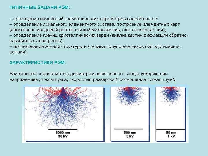 ТИПИЧНЫЕ ЗАДАЧИ РЭМ: – проведение измерений геометрических параметров нанообъектов; – определение локального элементного состава,