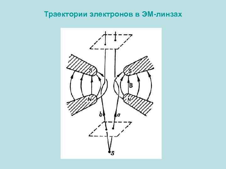 Траектории электронов в ЭМ-линзах