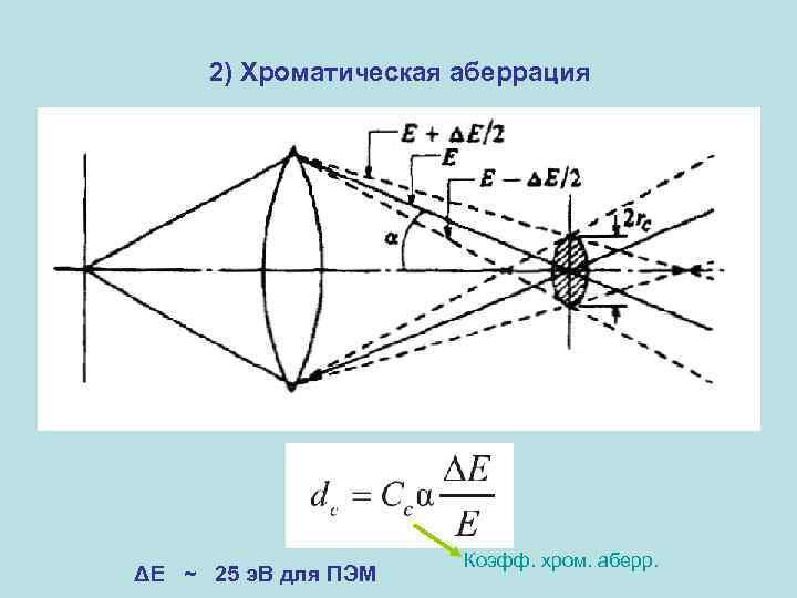 2) Хроматическая аберрация ΔЕ ~ 25 э. В для ПЭМ Коэфф. хром. аберр.