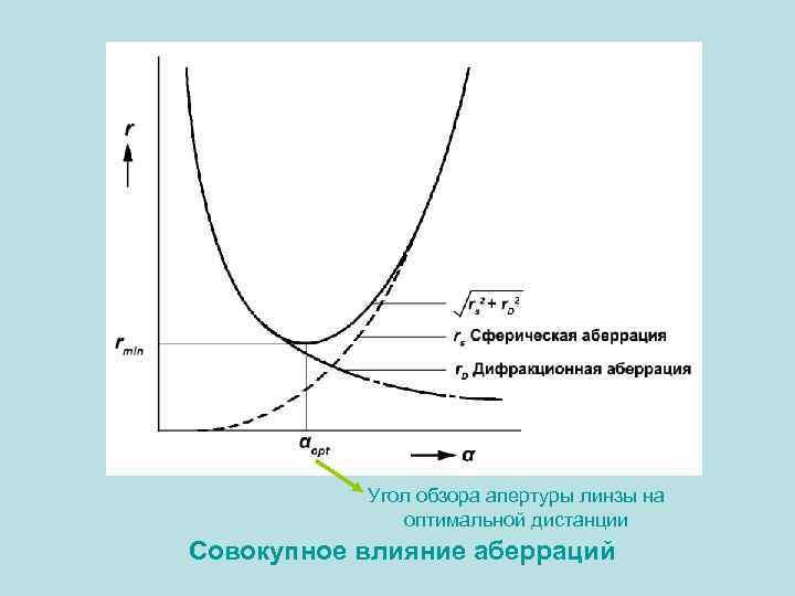 Угол обзора апертуры линзы на оптимальной дистанции Совокупное влияние аберраций