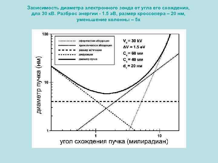 Зависимость диаметра электронного зонда от угла его схождения, для 30 к. В. Разброс энергии