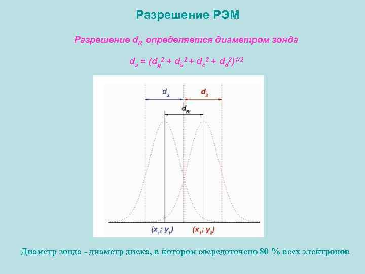 Разрешение РЭМ Разрешение d. R определяется диаметром зонда dз = (dg 2 + ds