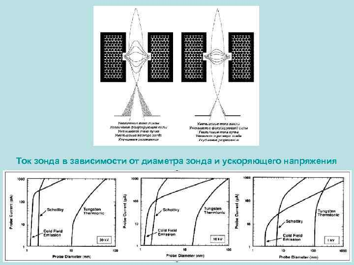 Ток зонда в зависимости от диаметра зонда и ускоряющего напряжения