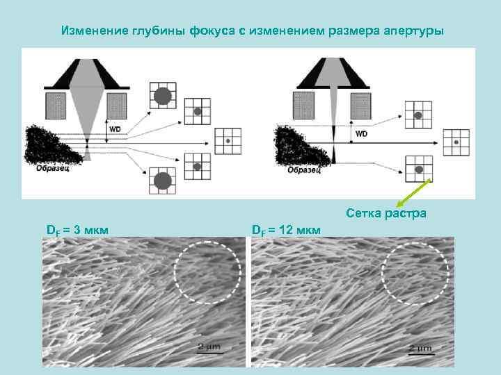Изменение глубины фокуса с изменением размера апертуры Сетка растра DF = 3 мкм DF