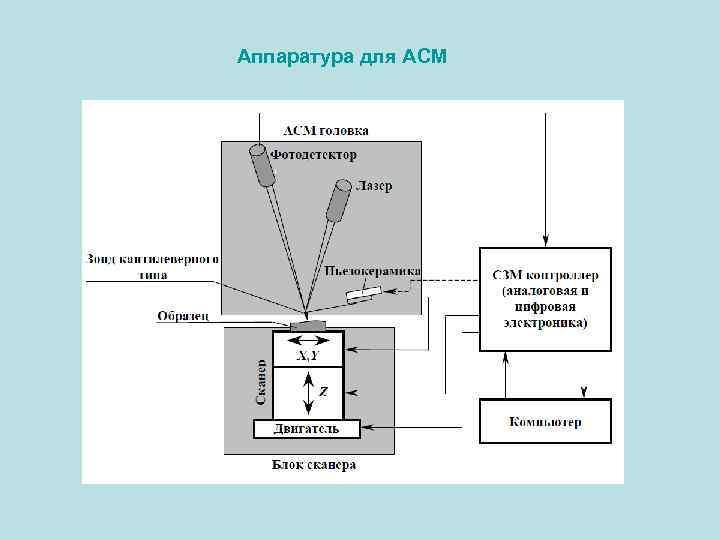 Аппаратура для АСМ