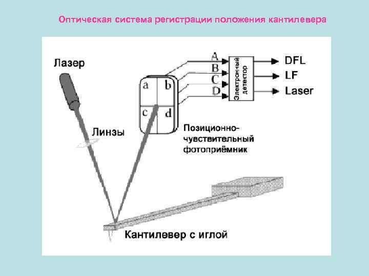 Оптическая система регистрации положения кантилевера