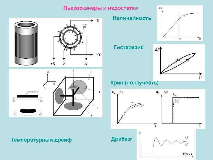 Пьезосканеры и недостатки Нелинейность Гистерезис Крип (ползучесть) Температурный дрейф Дребезг