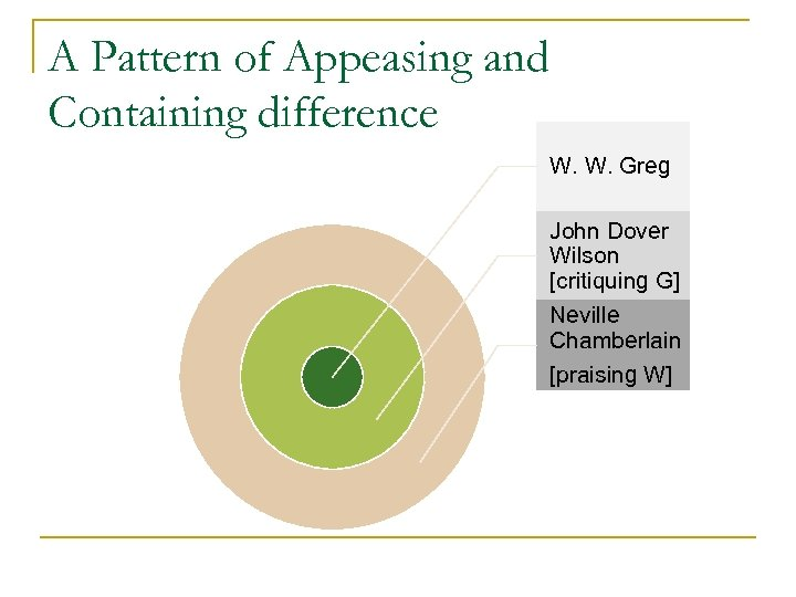A Pattern of Appeasing and Containing difference W. W. Greg John Dover Wilson [critiquing