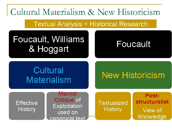 Cultural Materialism & New Historicism Textual Analysis + Historical Research Foucault, Williams & Hoggart