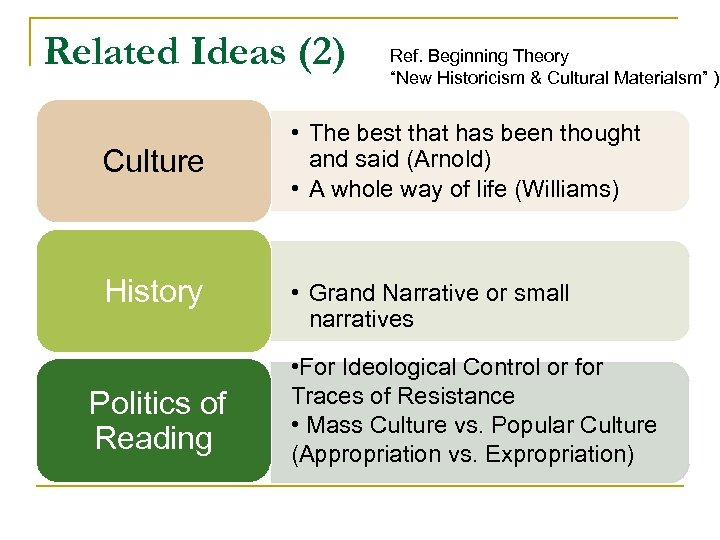 """Related Ideas (2) Culture History Politics of Reading Ref. Beginning Theory """"New Historicism &"""