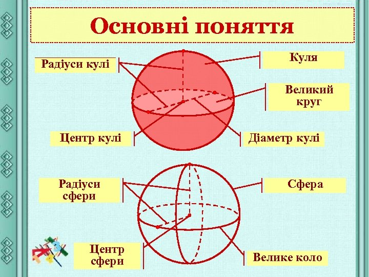 Основні поняття Радіуси кулі Куля Великий круг Центр кулі Радіуси сфери Центр сфери Діаметр