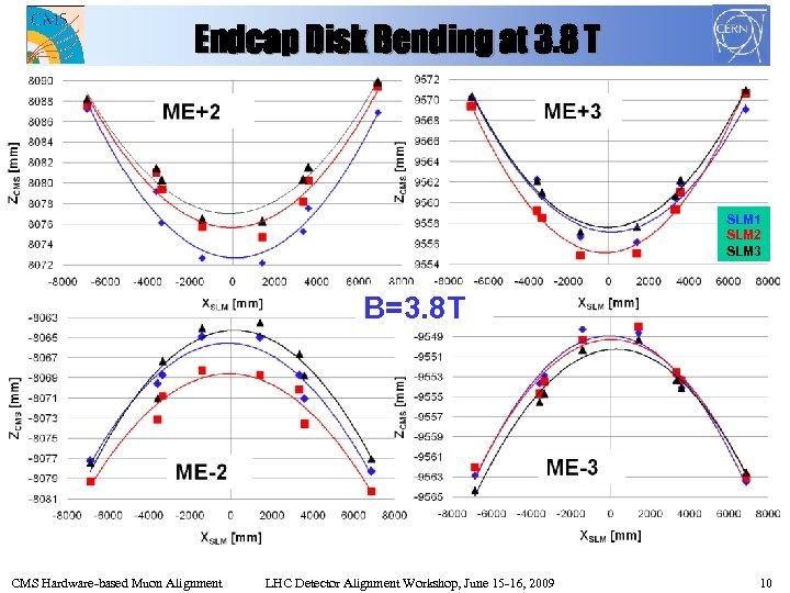 Endcap Disk Bending at 3. 8 T SLM 1 SLM 2 SLM 3 B=3.