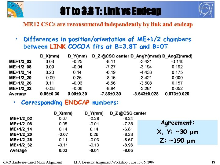 0 T to 3. 8 T: Link vs Endcap ME 12 CSCs are reconstructed