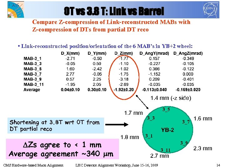 0 T vs 3. 8 T: Link vs Barrel Compare Z-compression of Link-reconstructed MABs