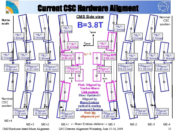 Current CSC Hardware Aligment CMS Side view <Δz. ME+4/1>: 0. 65 mm < x>:
