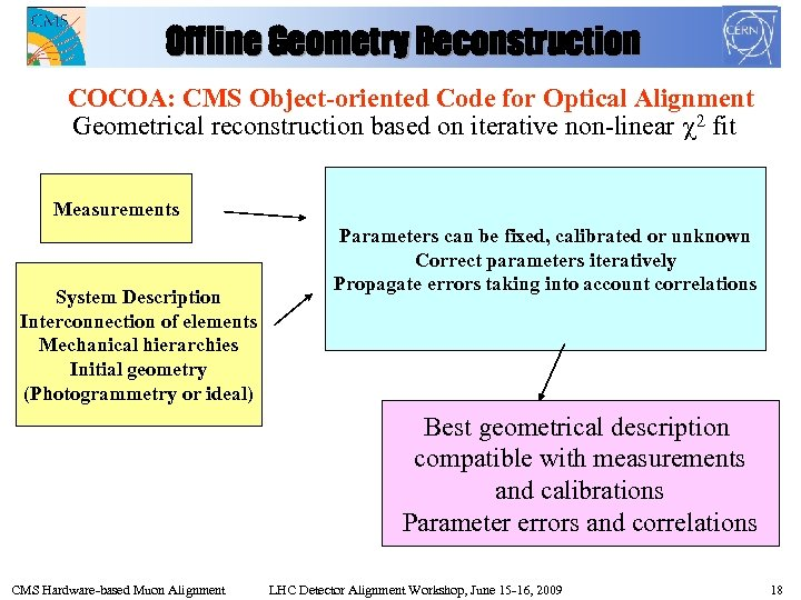 Offline Geometry Reconstruction COCOA: CMS Object-oriented Code for Optical Alignment Geometrical reconstruction based on