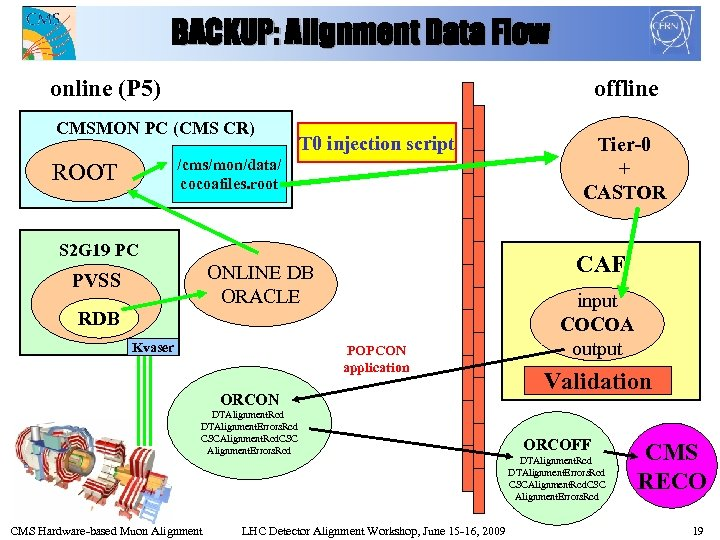 BACKUP: Alignment Data Flow online (P 5) offline CMSMON PC (CMS CR) T 0