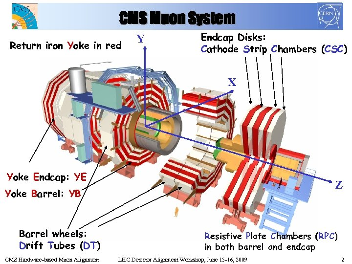 CMS Muon System Return iron Yoke in red Y Endcap Disks: Cathode Strip Chambers