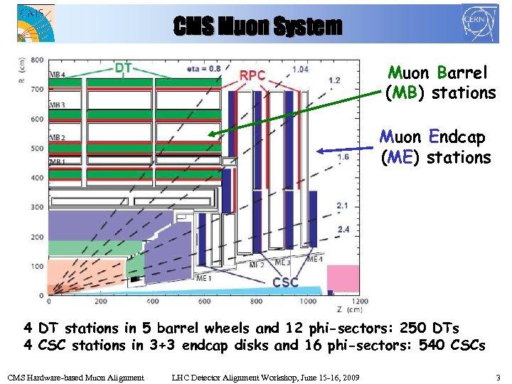 CMS Muon System Muon Barrel (MB) stations Muon Endcap (ME) stations 4 DT stations
