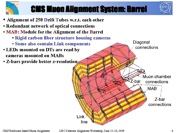 CMS Muon Alignment System: Barrel • Alignment of 250 Drift Tubes w. r. t.