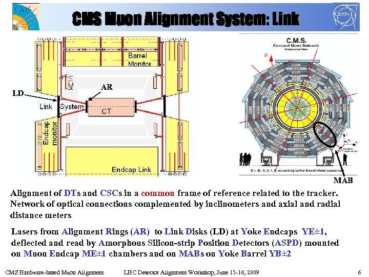 CMS Muon Alignment System: Link LD AR MAB Alignment of DTs and CSCs in