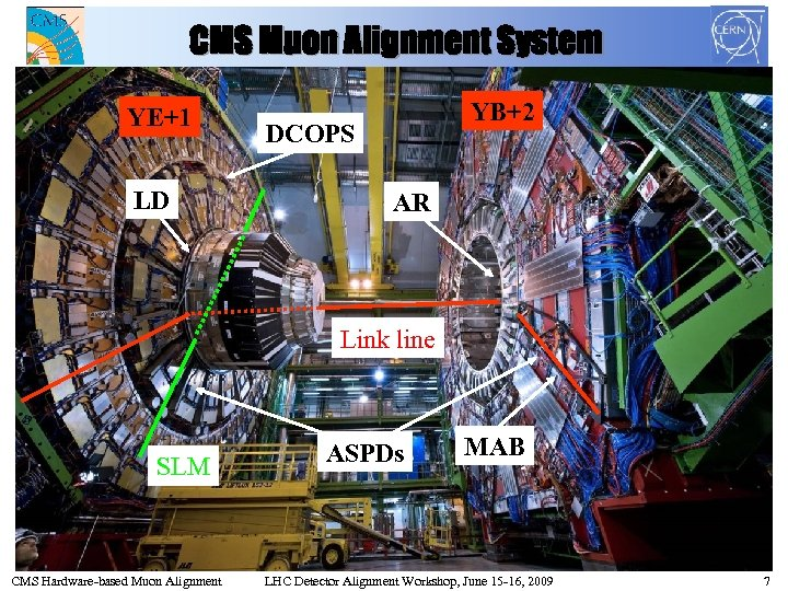 CMS Muon Alignment System YE+1 LD YB+2 DCOPS AR Link line SLM CMS Hardware-based