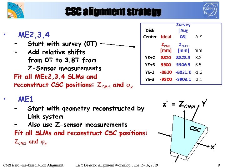 CSC alignment strategy • • – – ME 2, 3, 4 Start with survey