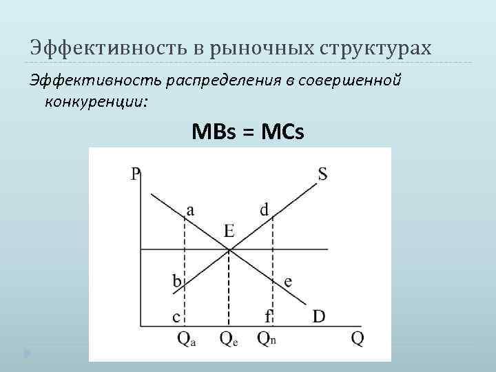Эффективность в рыночных структурах Эффективность распределения в совершенной конкуренции: MBs = MCs