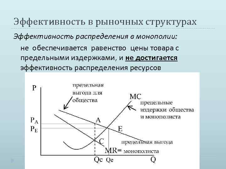 Эффективность в рыночных структурах Эффективность распределения в монополии: не обеспечивается равенство цены товара с