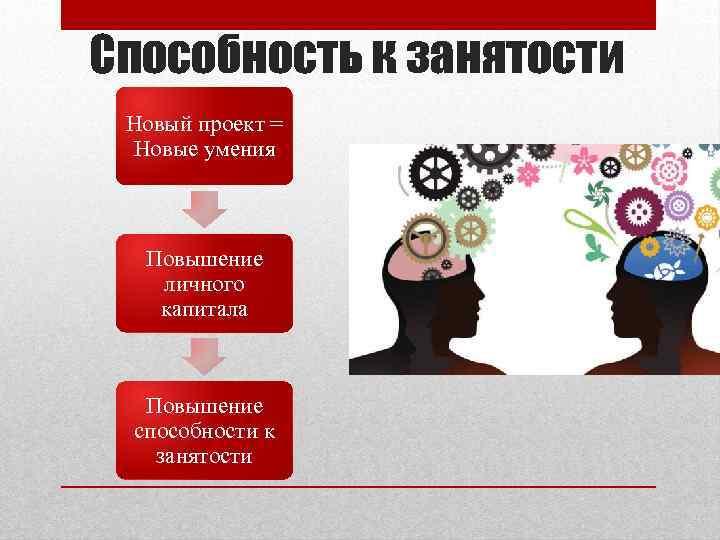 Способность к занятости Новый проект = Новые умения Повышение личного капитала Повышение способности к