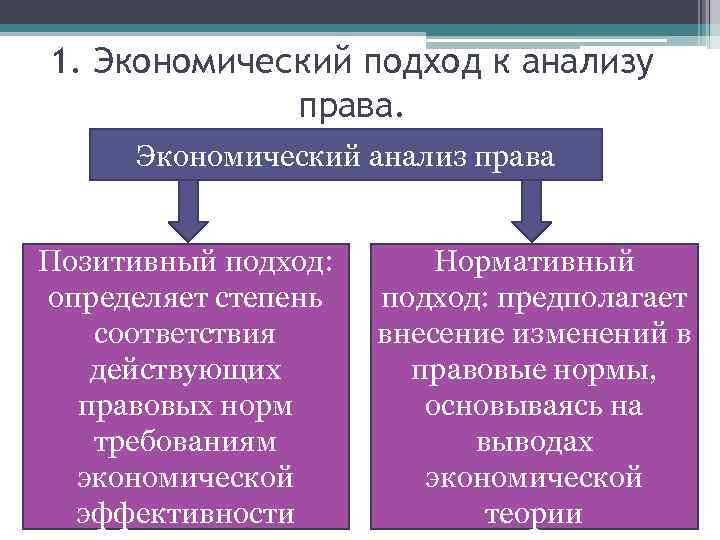 1. Экономический подход к анализу права. Экономический анализ права Позитивный подход: определяет степень соответствия