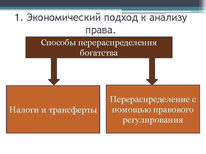 1. Экономический подход к анализу права. Способы перераспределения богатства Налоги и трансферты Перераспределение с