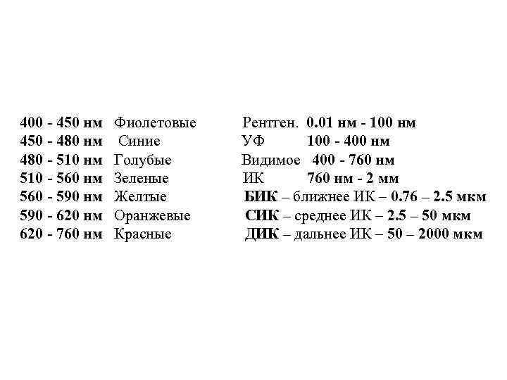 400 - 450 нм Фиолетовые Рентген. 0. 01 нм - 100 нм 450 -