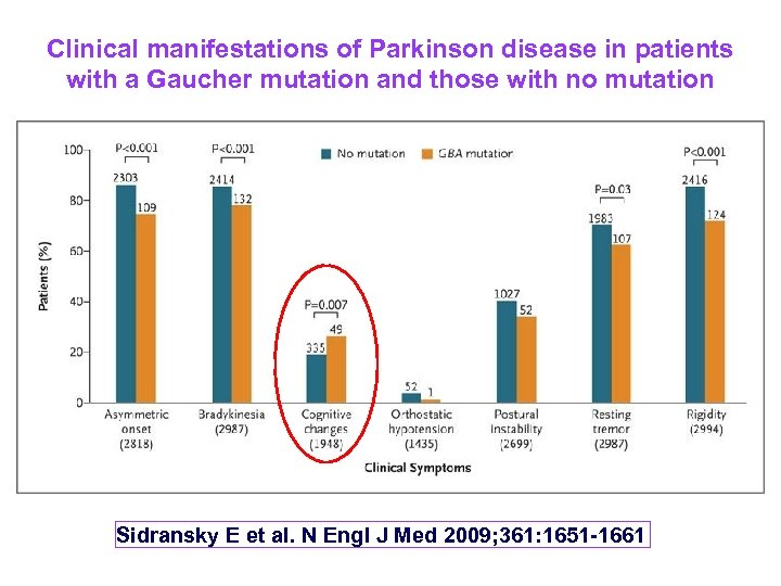 Clinical manifestations of Parkinson disease in patients with a Gaucher mutation and those with