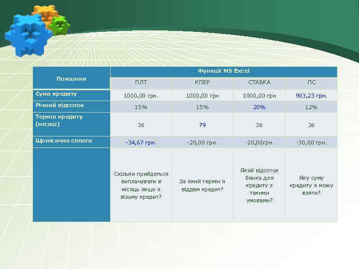 Функції MS Excel Показник ПЛТ КПЕР СТАВКА ПС 1000, 00 грн 903, 23 грн.