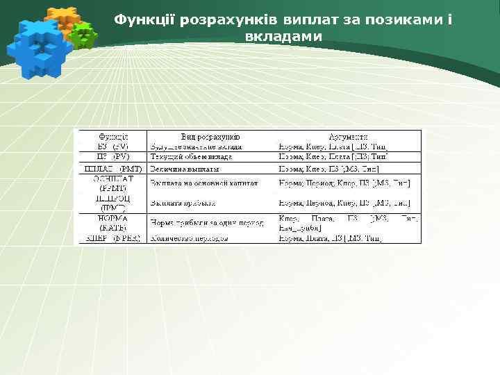 Функції розрахунків виплат за позиками і вкладами
