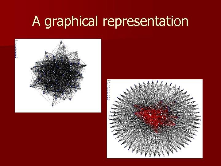 A graphical representation