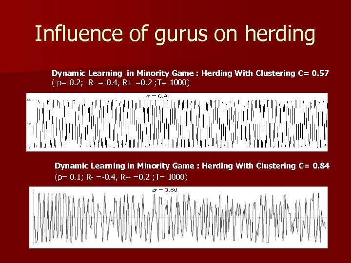 Influence of gurus on herding Dynamic Learning in Minority Game : Herding With Clustering