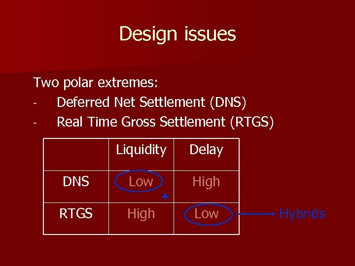 Design issues Two polar extremes: Deferred Net Settlement (DNS) Real Time Gross Settlement (RTGS)