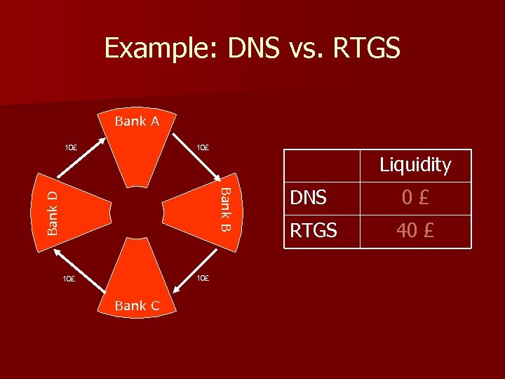 Example: DNS vs. RTGS Bank A 10£ Liquidity Bank D Bank B 10£ Bank