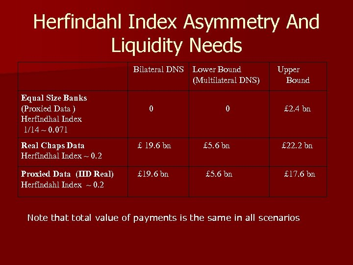 Herfindahl Index Asymmetry And Liquidity Needs Bilateral DNS Lower Bound (Multilateral DNS) Equal Size