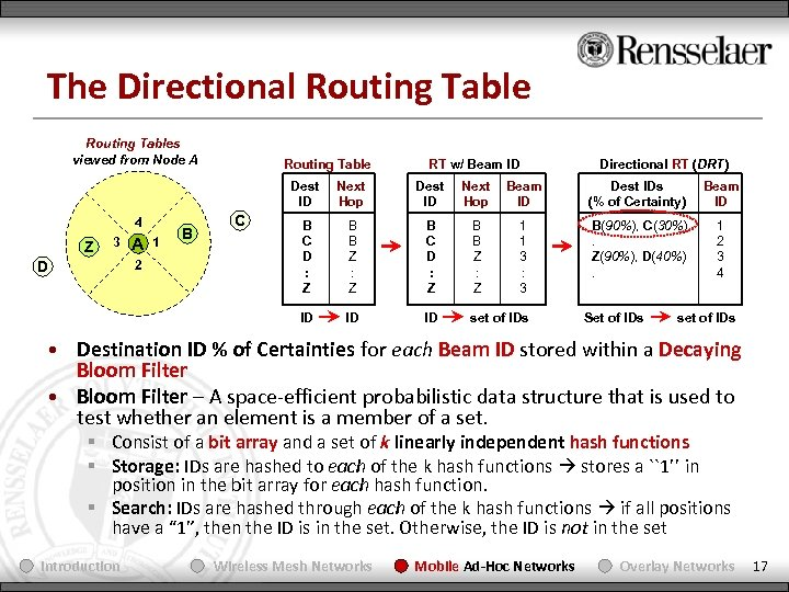The Directional Routing Tables viewed from Node A Routing Table RT w/ Beam ID