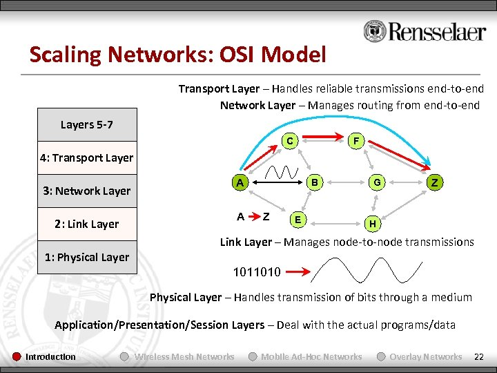 Scaling Networks: OSI Model Transport Layer – Handles reliable transmissions end-to-end Network Layer –